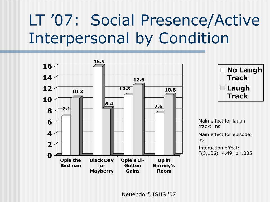 LT '07:  Social Presence/Active Interpersonal by Condition