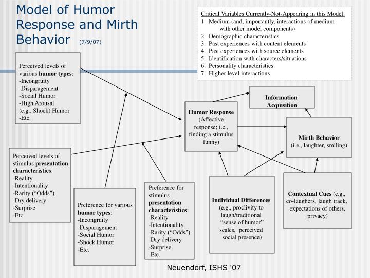 Model of humor response and mirth behavior 7 9 07