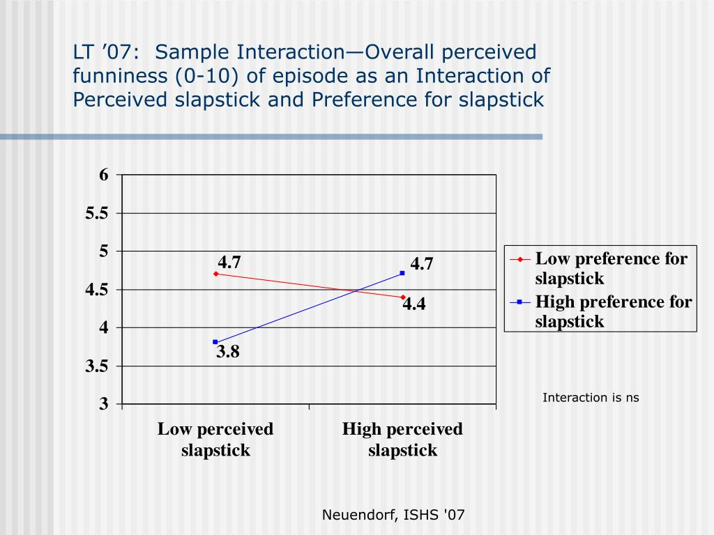 LT '07:  Sample Interaction—Overall perceived funniness (0-10) of episode as an Interaction of Perceived slapstick and Preference for slapstick
