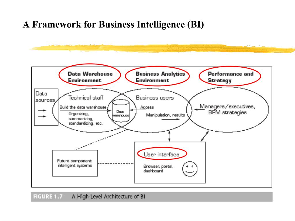 A Framework for Business Intelligence (BI)