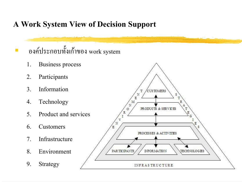 A Work System View of Decision Support