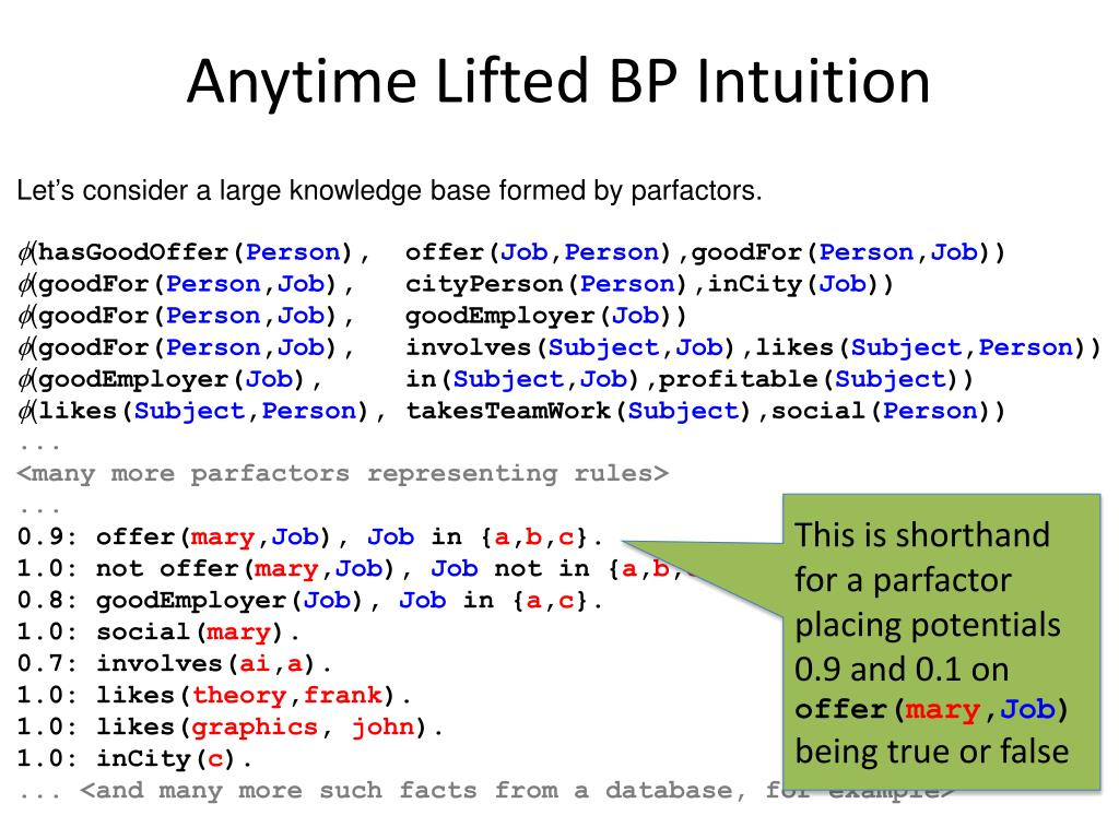 Anytime Lifted BP Intuition