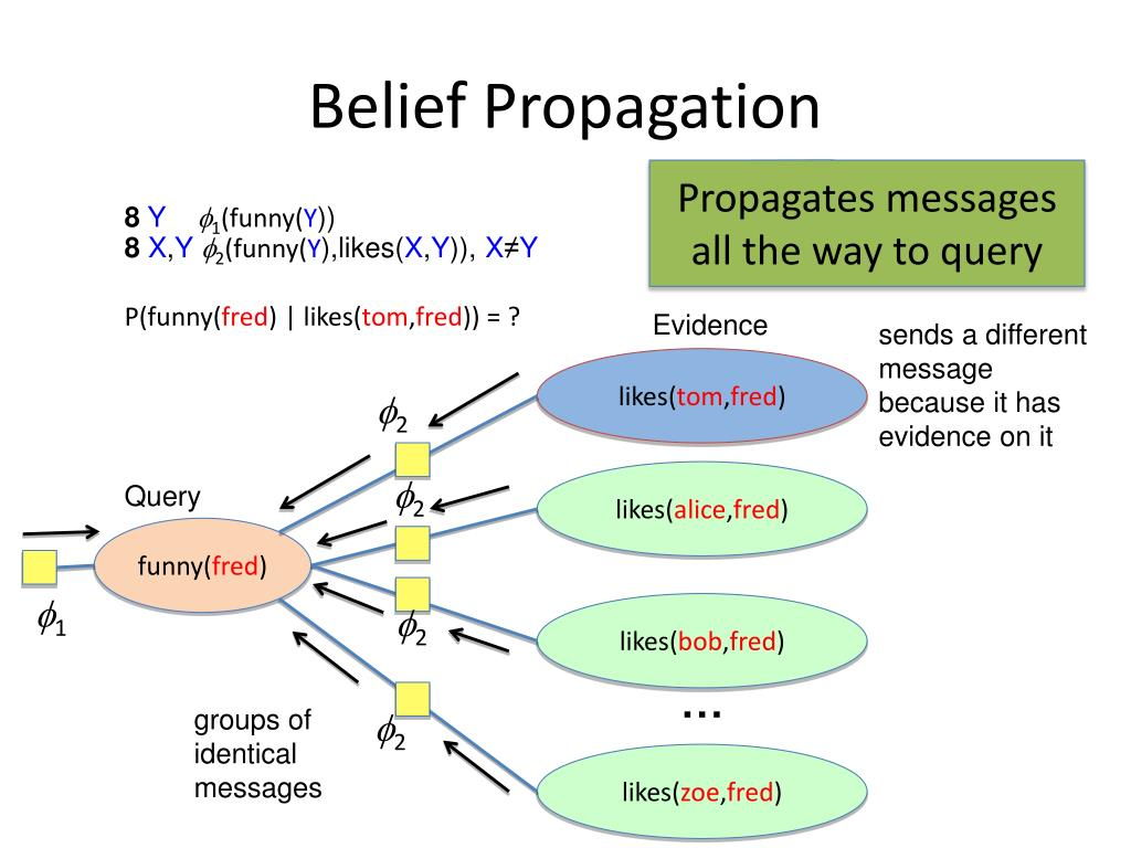 Belief Propagation