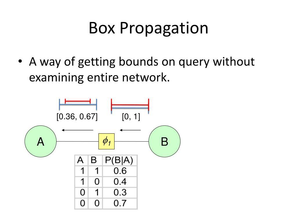 Box Propagation