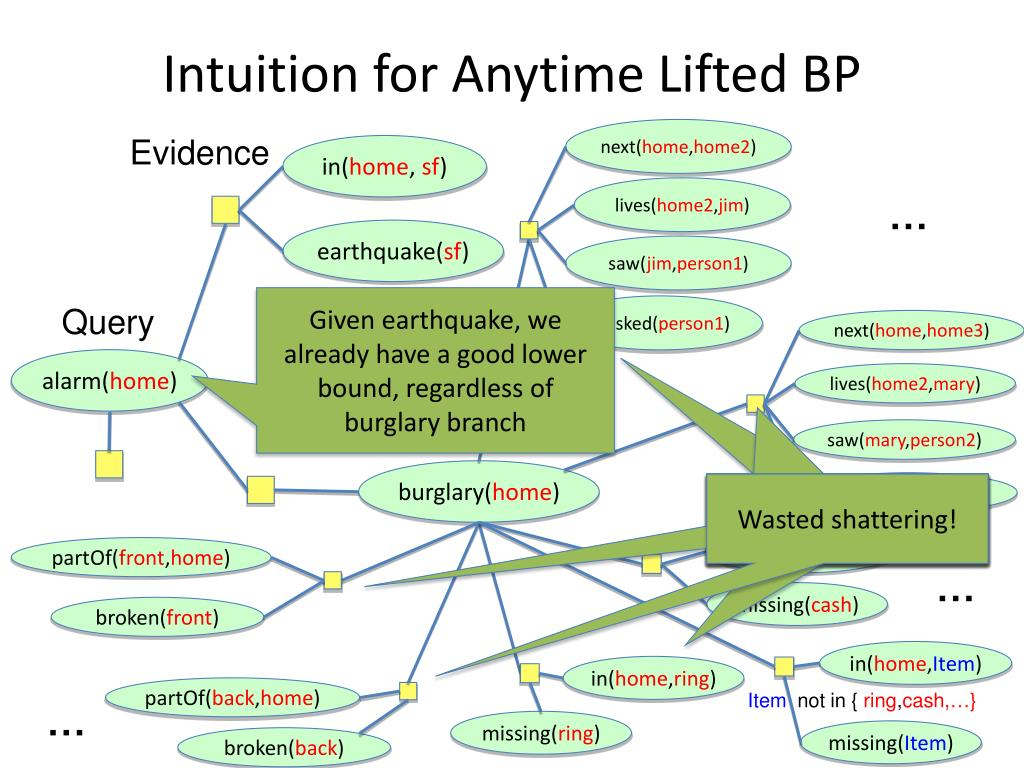 Intuition for Anytime Lifted BP