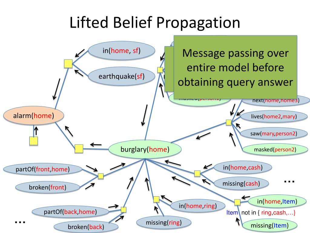 Lifted Belief Propagation