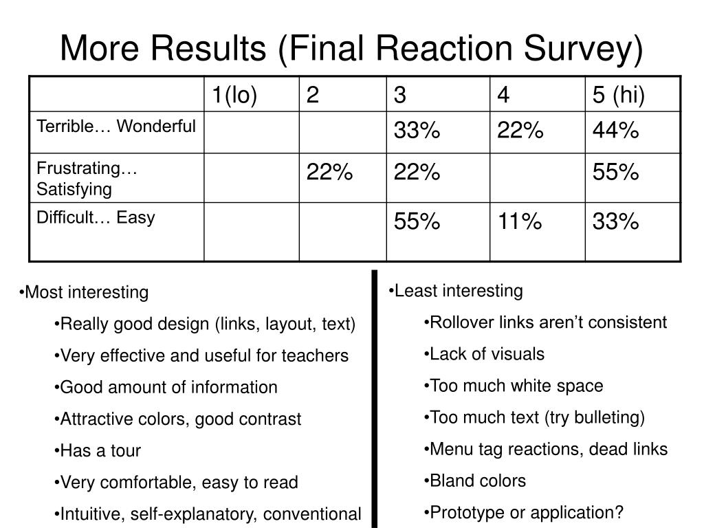 More Results (Final Reaction Survey)