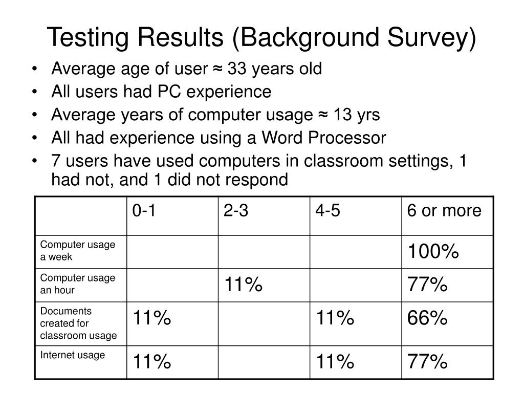 Testing Results (Background Survey)