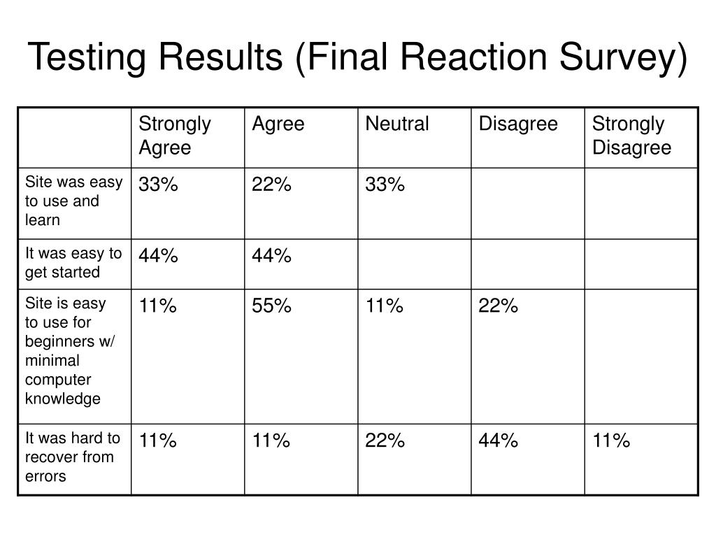 Testing Results (Final Reaction Survey)