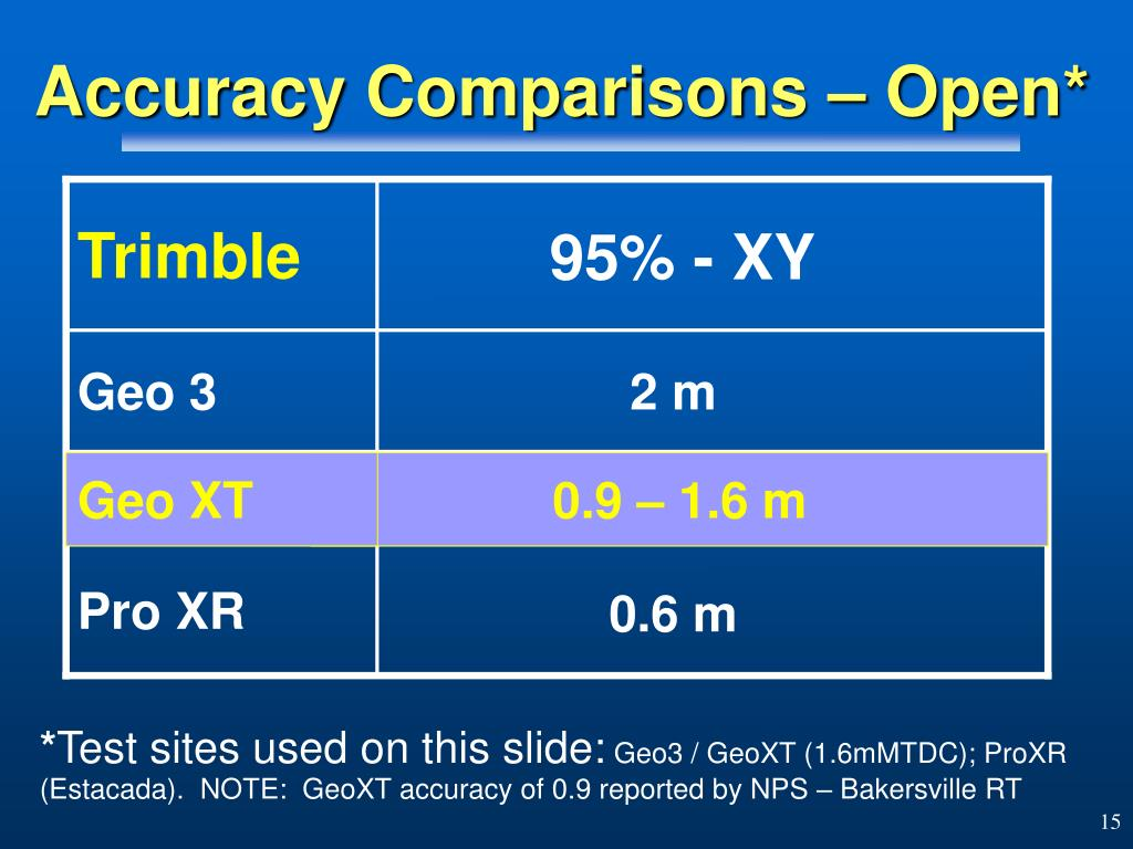 Accuracy Comparisons – Open*