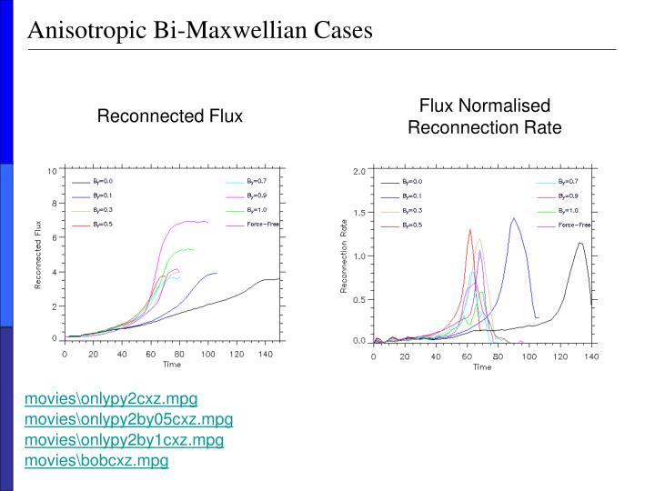 Anisotropic Bi-Maxwellian Cases