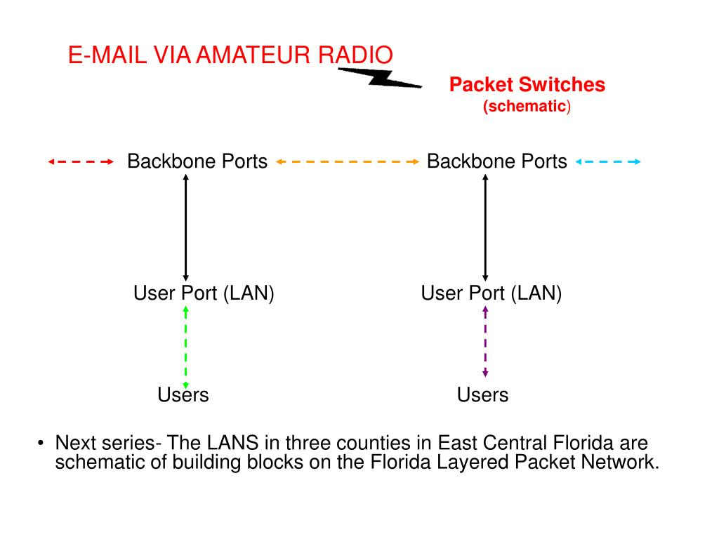 E-MAIL VIA AMATEUR RADIO