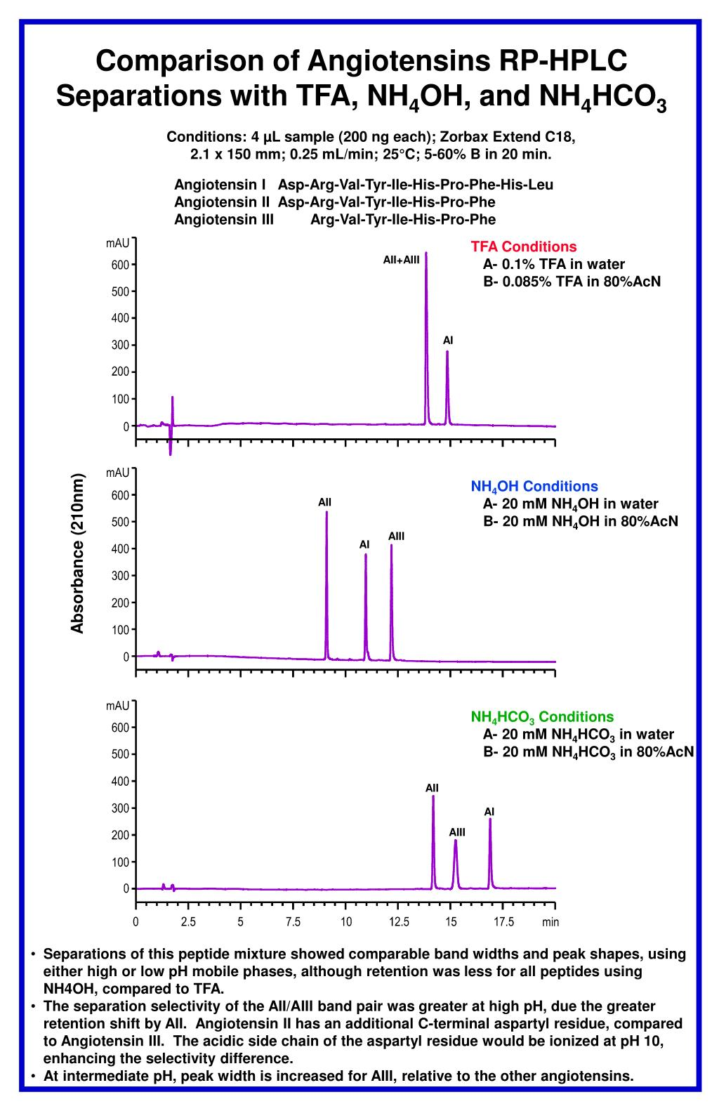 Comparison of Angiotensins RP-HPLC Separations with TFA, NH