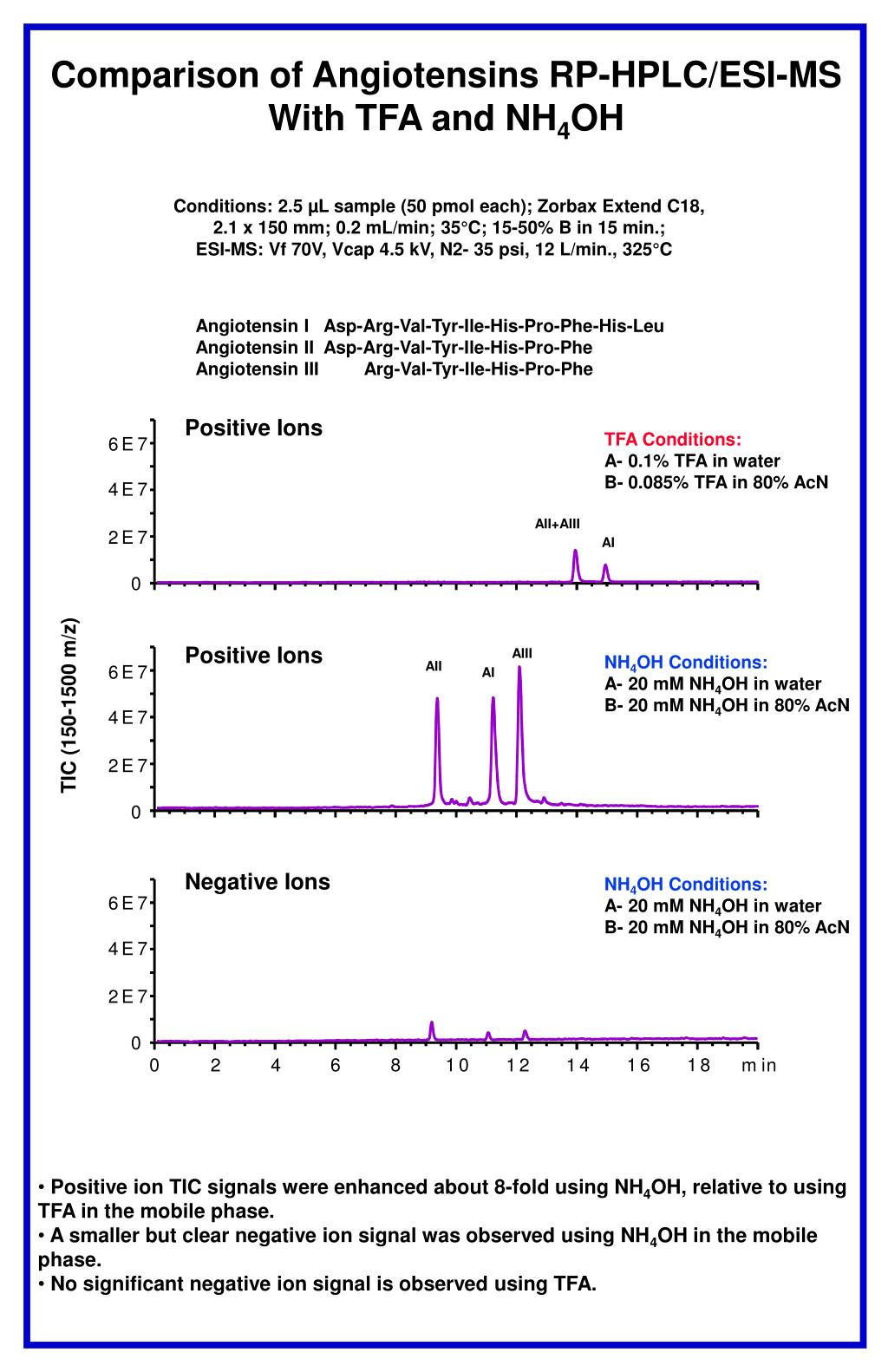 Comparison of Angiotensins RP-HPLC/ESI-MS