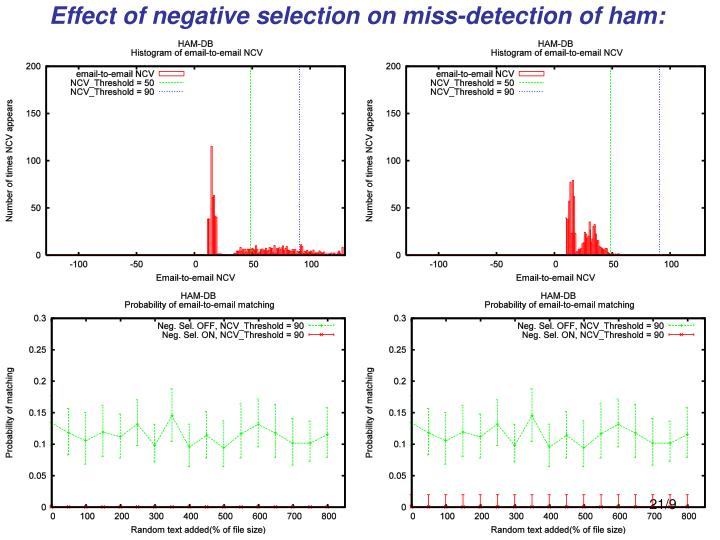 Effect of negative selection on miss-detection of ham: