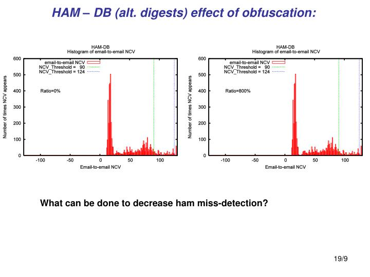 HAM – DB (alt. digests) effect of obfuscation: