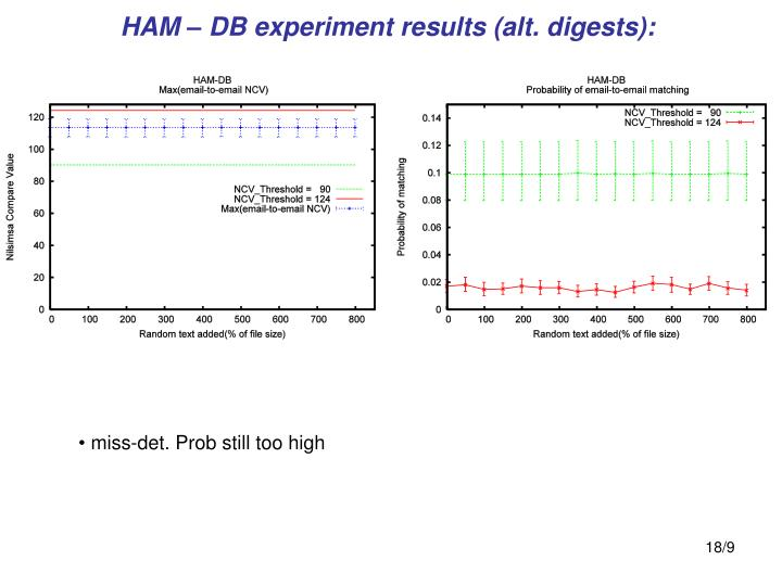 HAM – DB experiment results (alt. digests):