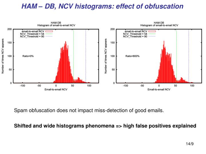 HAM – DB, NCV histograms: effect of obfuscation