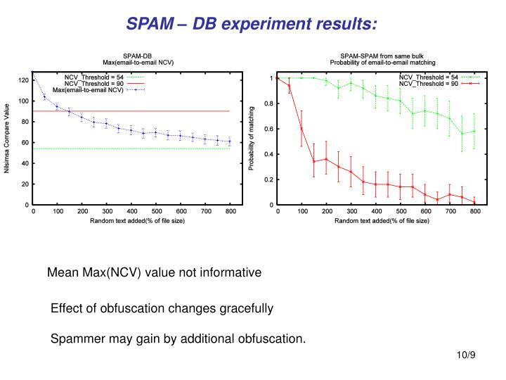SPAM – DB experiment results: