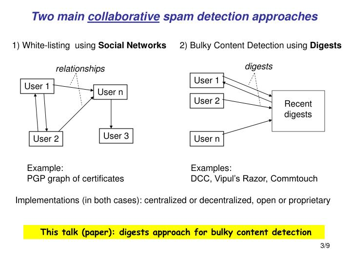 Two main collaborative spam detection approaches