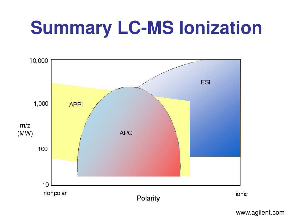 Summary LC-MS Ionization