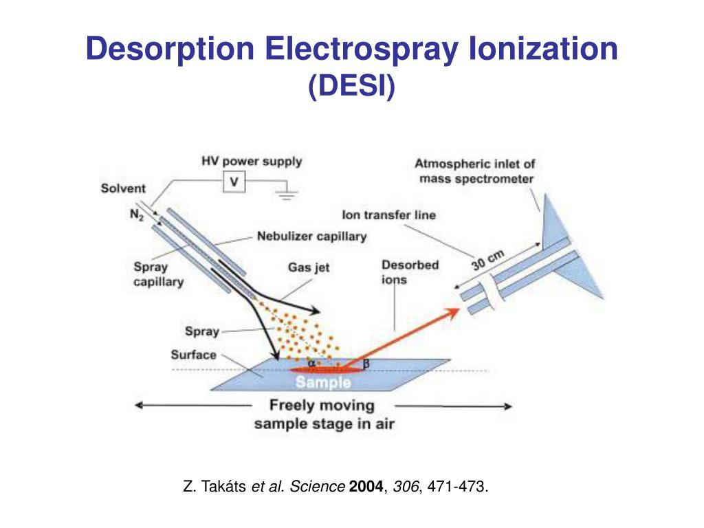 Desorption Electrospray Ionization