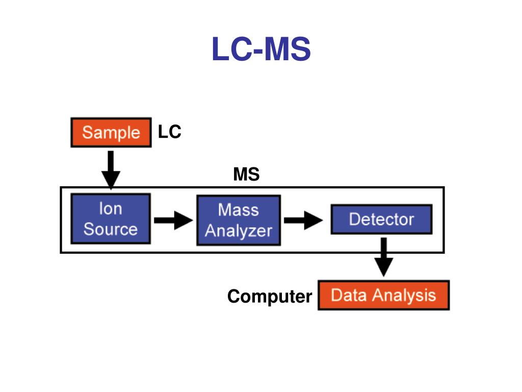 LC-MS