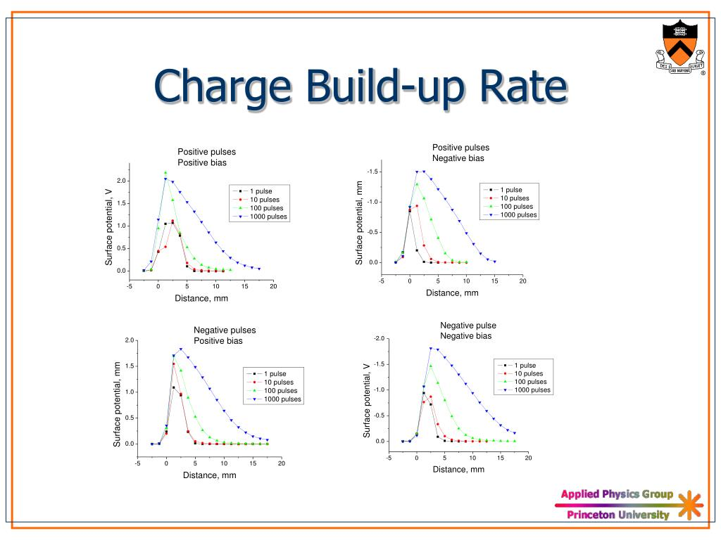 Charge Build-up Rate