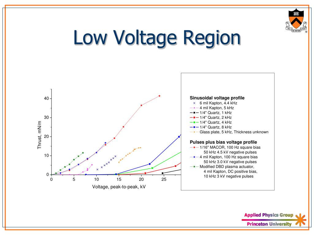 Low Voltage Region