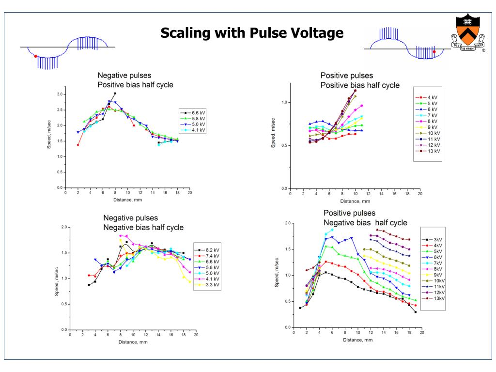 Scaling with Pulse Voltage