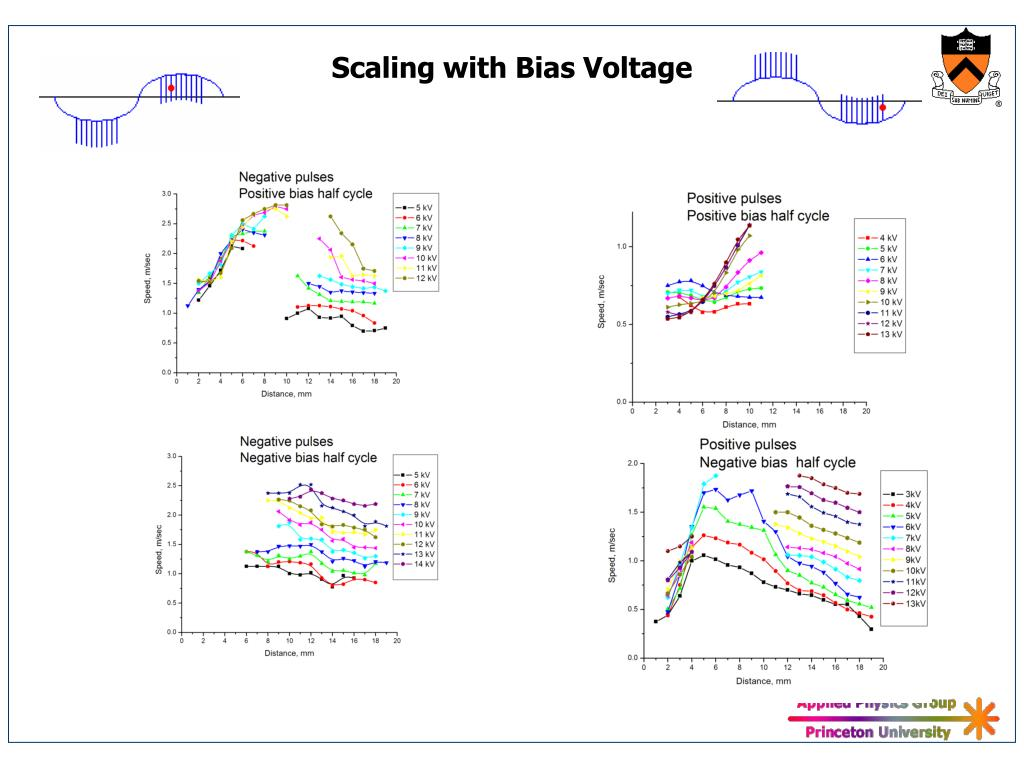 Scaling with Bias Voltage