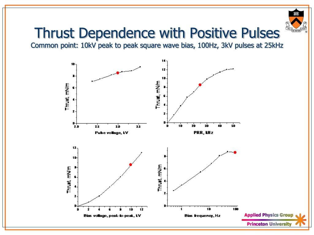 Thrust Dependence with Positive Pulses
