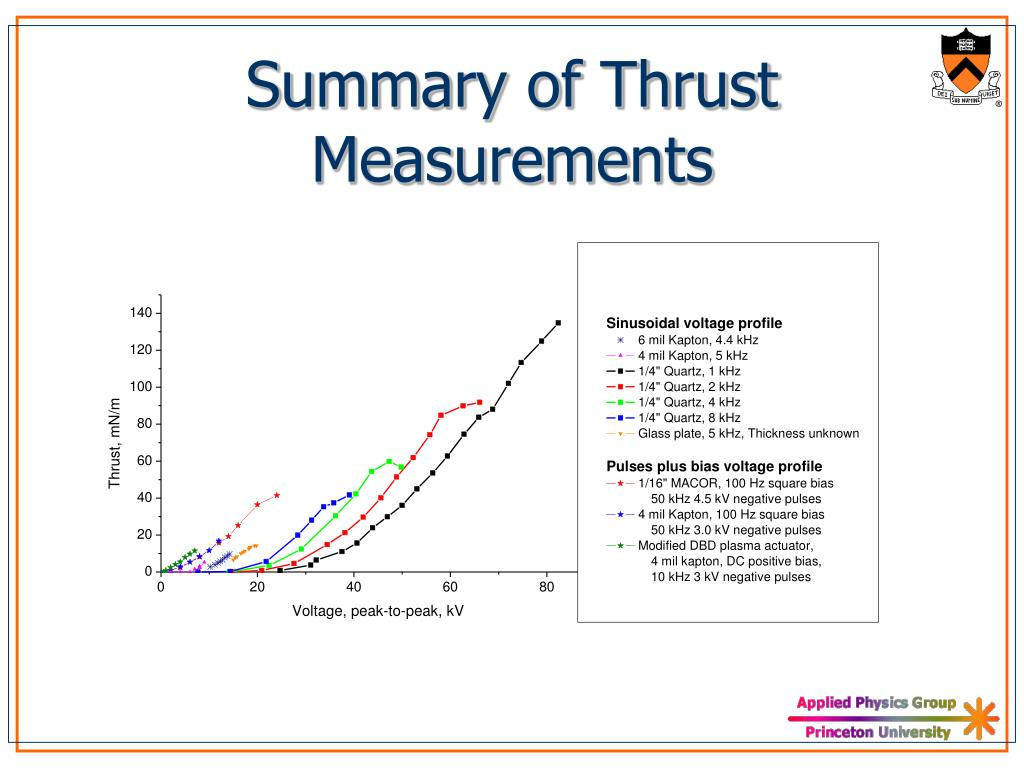 Summary of Thrust Measurements