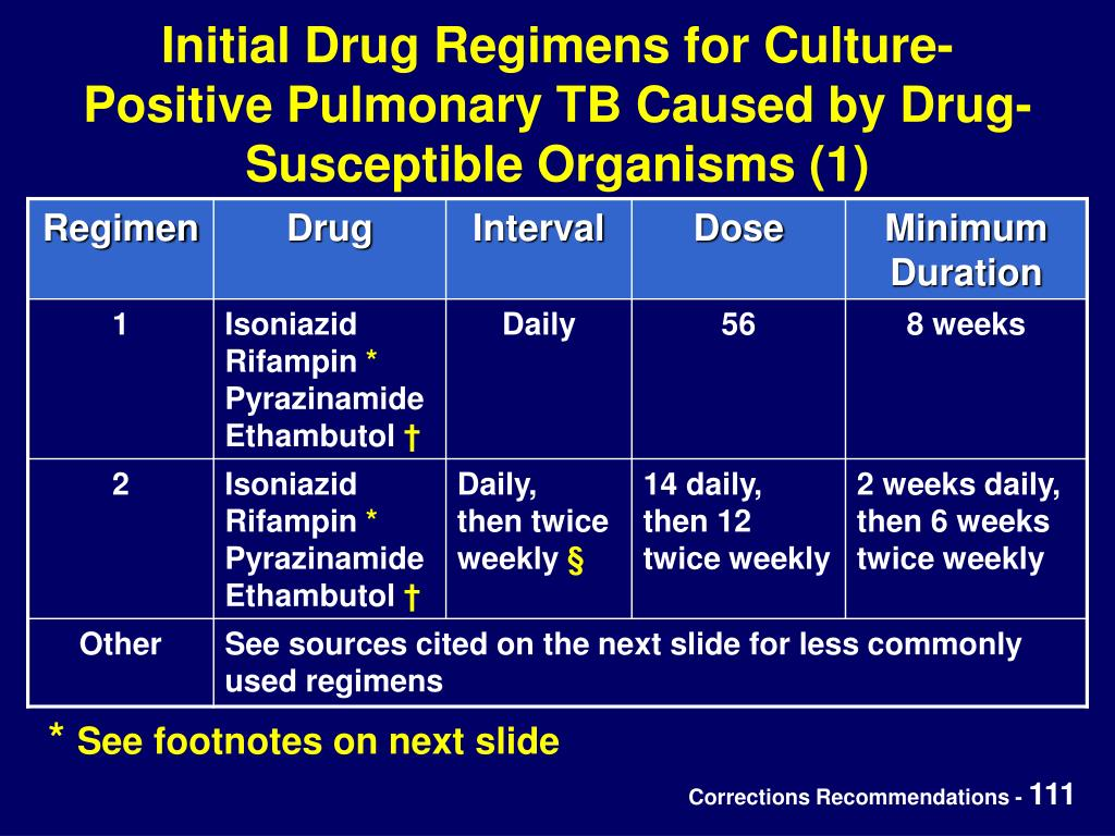 Initial Drug Regimens for Culture-Positive Pulmonary TB Caused by Drug-Susceptible Organisms (1)