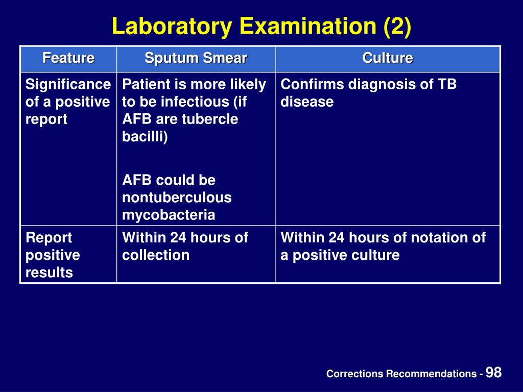 Laboratory Examination (2)