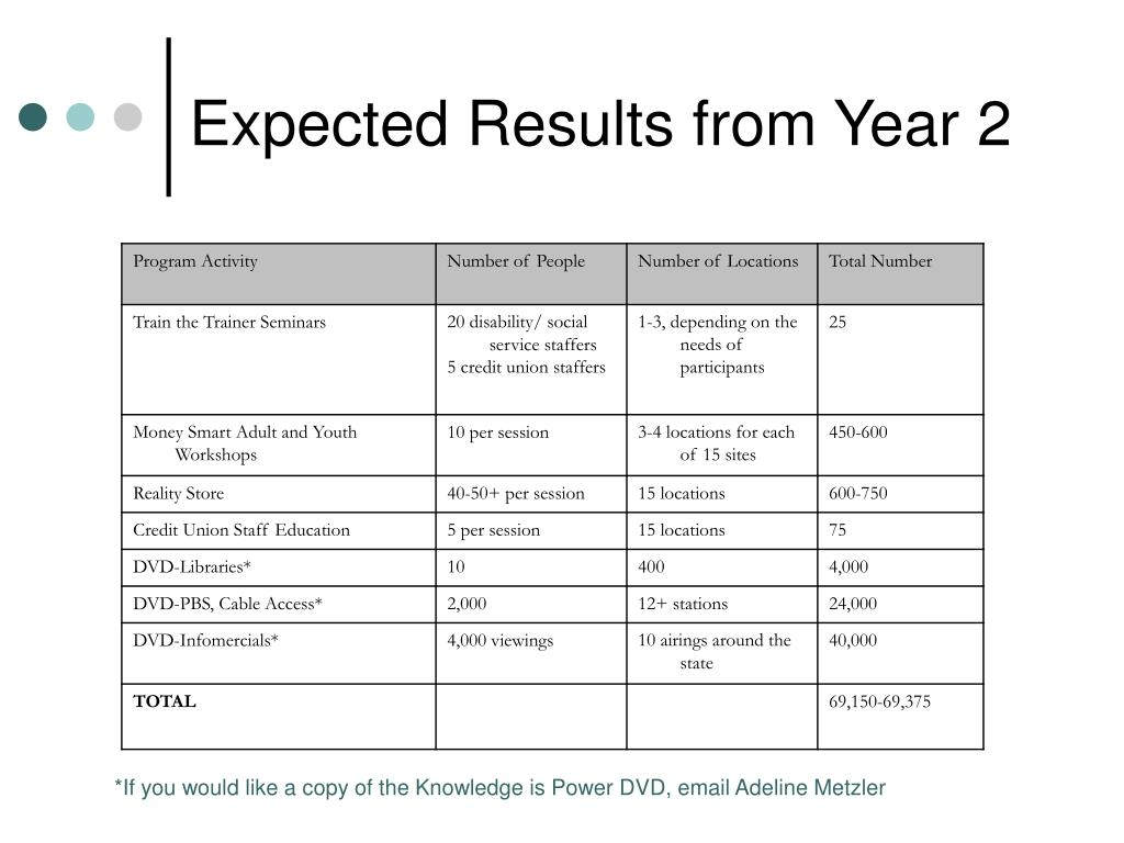 Expected Results from Year 2