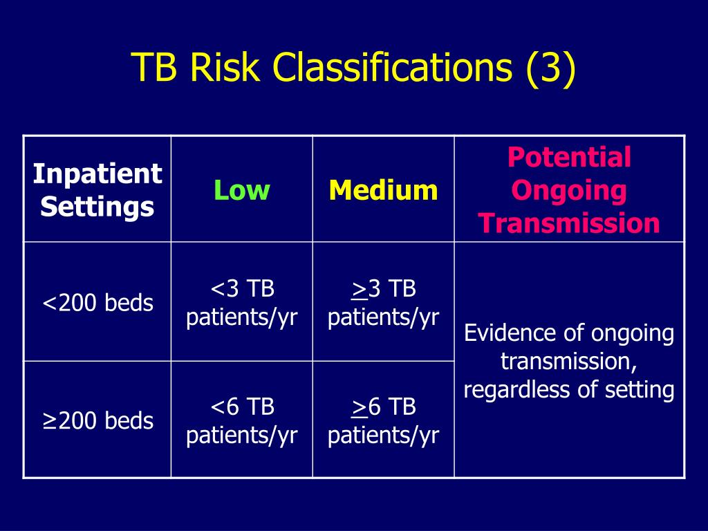 TB Risk Classifications (3)