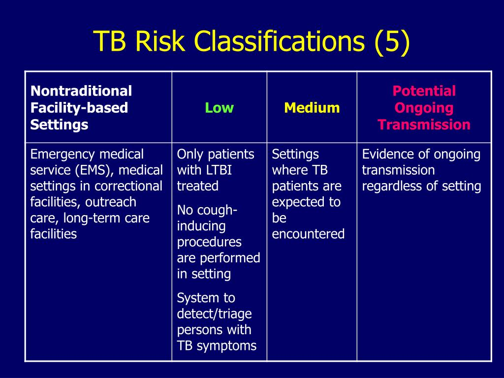 TB Risk Classifications (5)