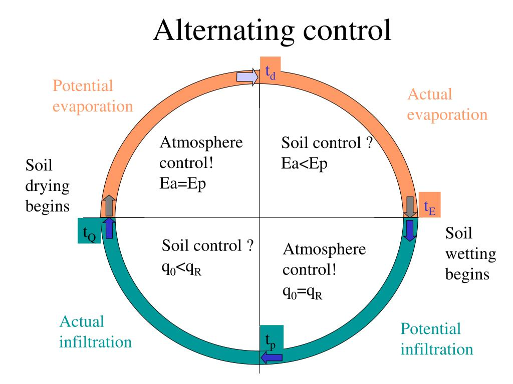Alternating control