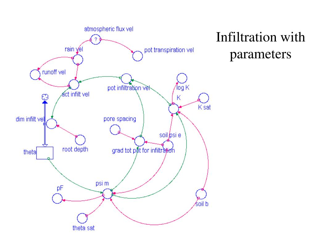 Infiltration with parameters