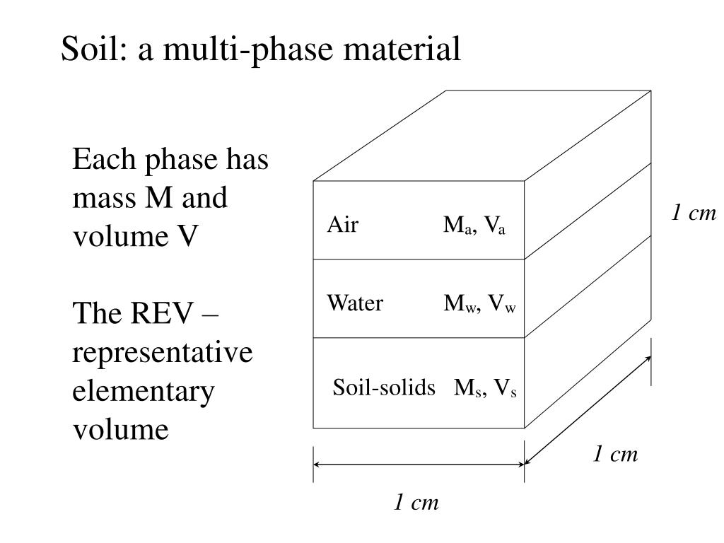 Soil: a multi-phase material