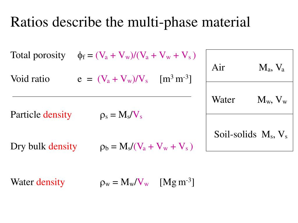 Ratios describe the multi-phase material