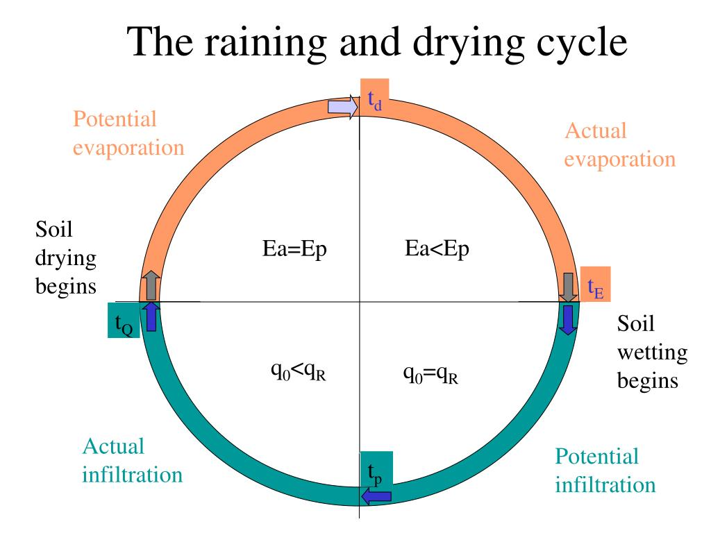 The raining and drying cycle