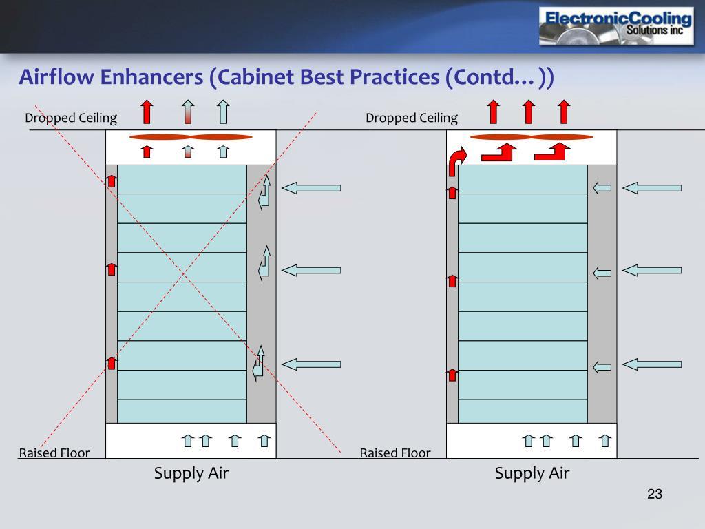 Airflow Enhancers (Cabinet Best Practices (Contd…))