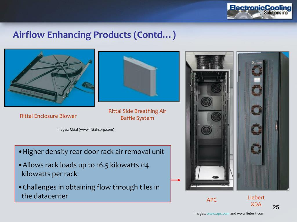Airflow Enhancing Products (Contd…)