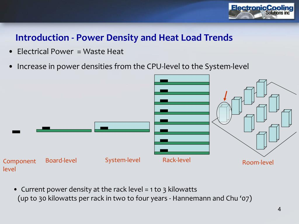 Introduction - Power Density and Heat Load Trends