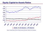 equity capital to assets ratios