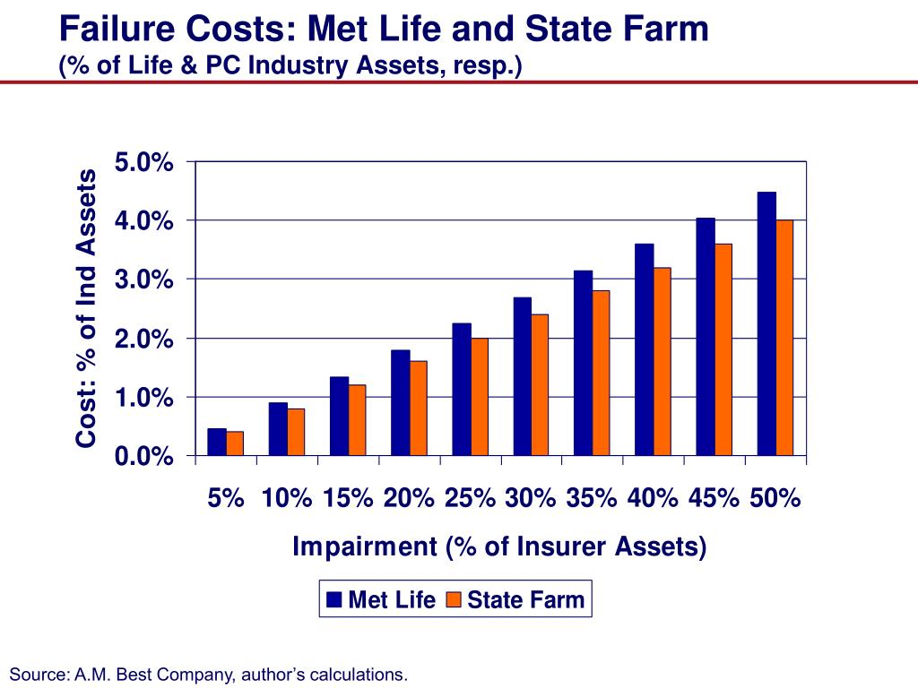 Failure Costs: Met Life and State Farm
