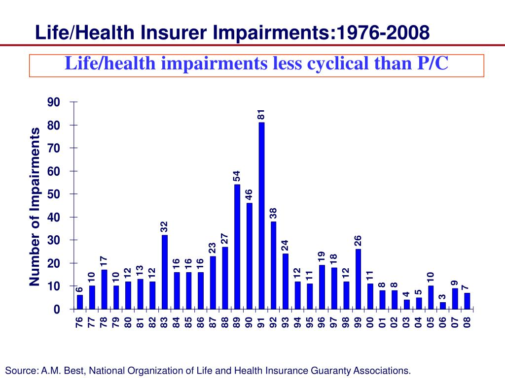 Life/Health Insurer Impairments:1976-2008