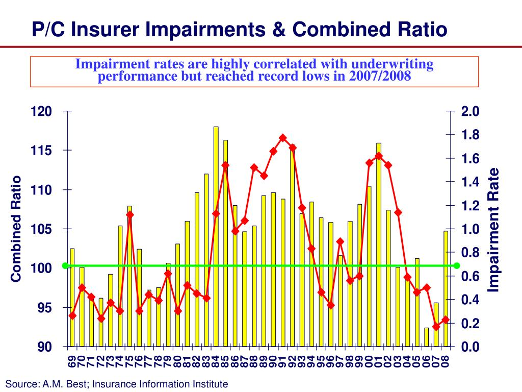 P/C Insurer Impairments & Combined Ratio
